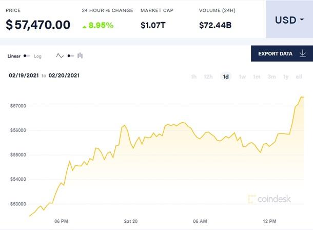 Стоимость биткоина превысила $57 тысяч 1