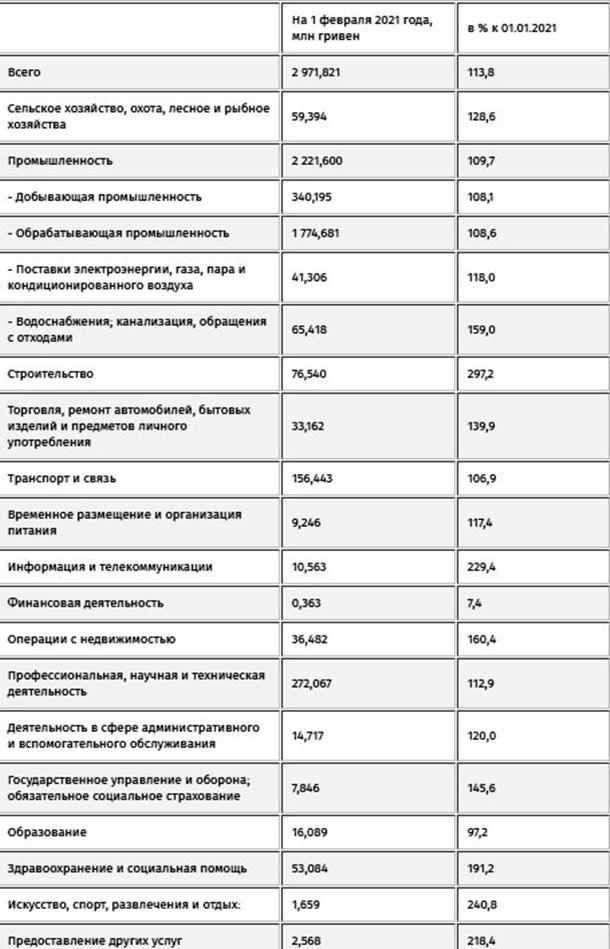 В Украине выросли долги по зарплатам - Госстат 1