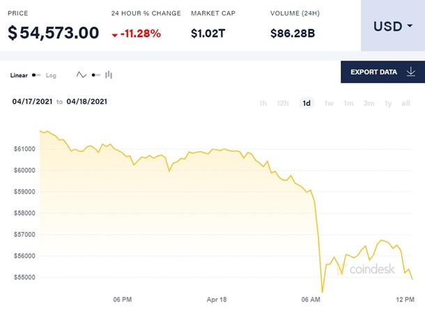 Курс биткоина обвалился на 11% 1